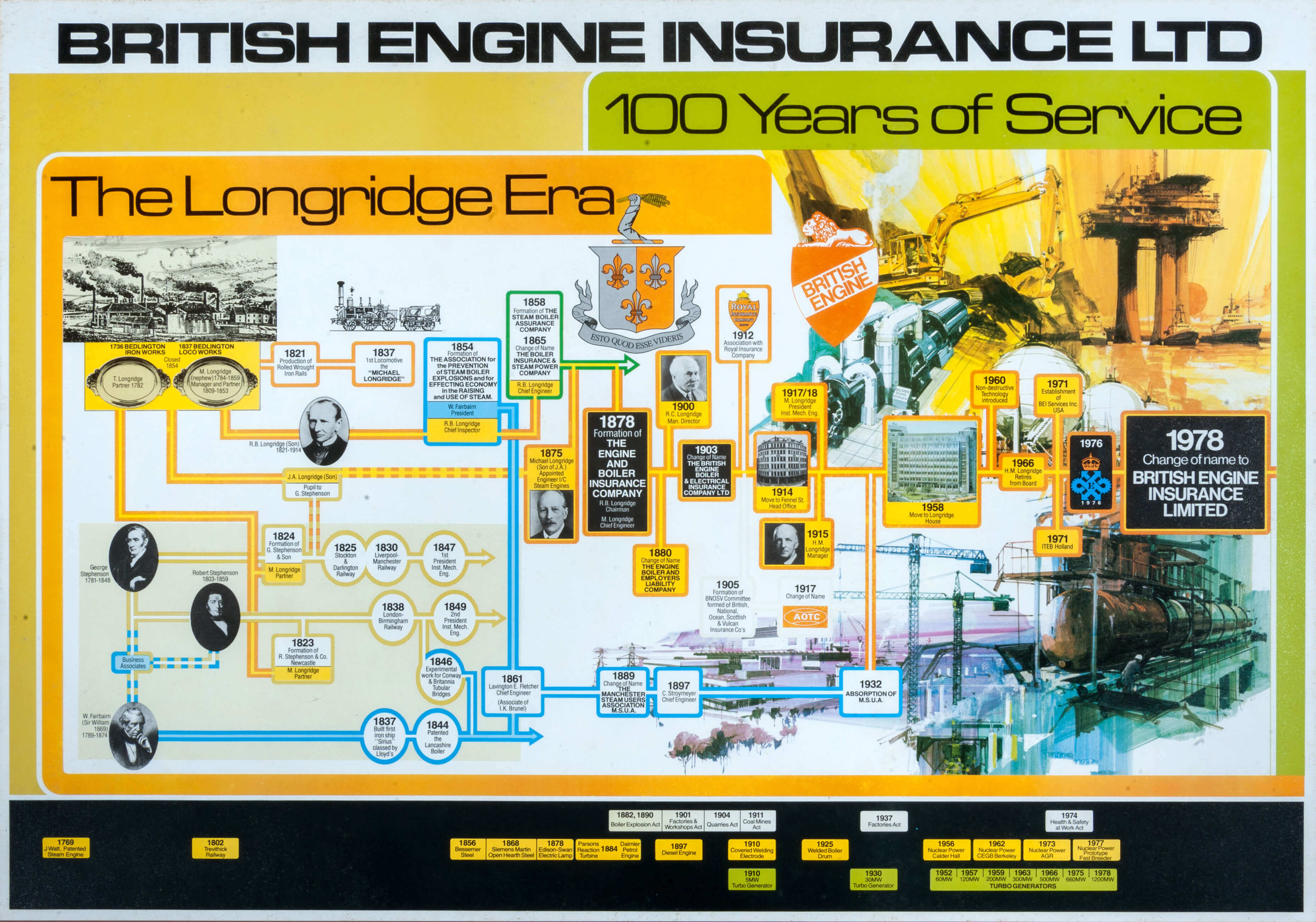 British Engine Insurance History